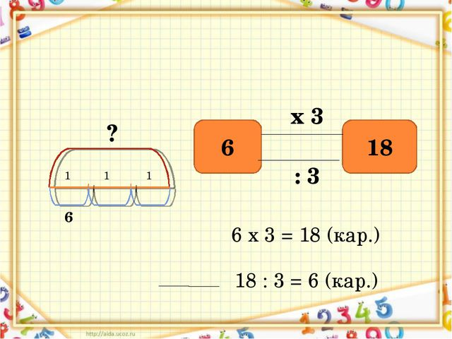 ? 1 1 1 6 6 18 х 3 : 3 6 х 3 = 18 (кар.) 18 : 3 = 6 (кар.)