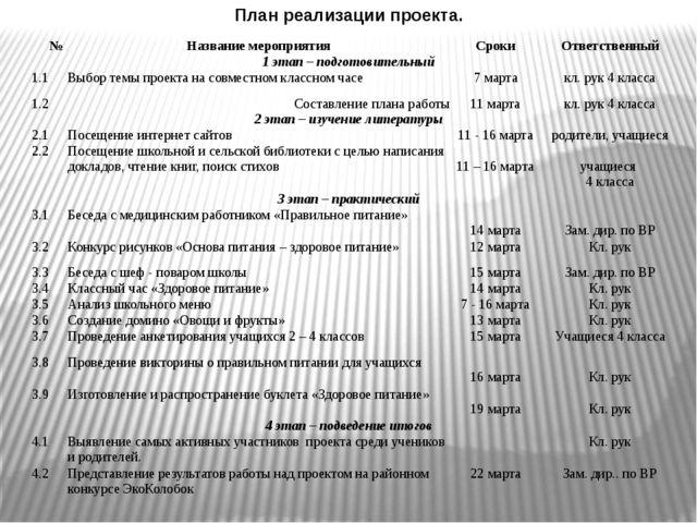 План реализации проекта. № Название мероприятия Сроки Ответственный 1 этап –...