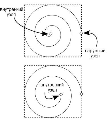 Что означает если рисуешь спирали