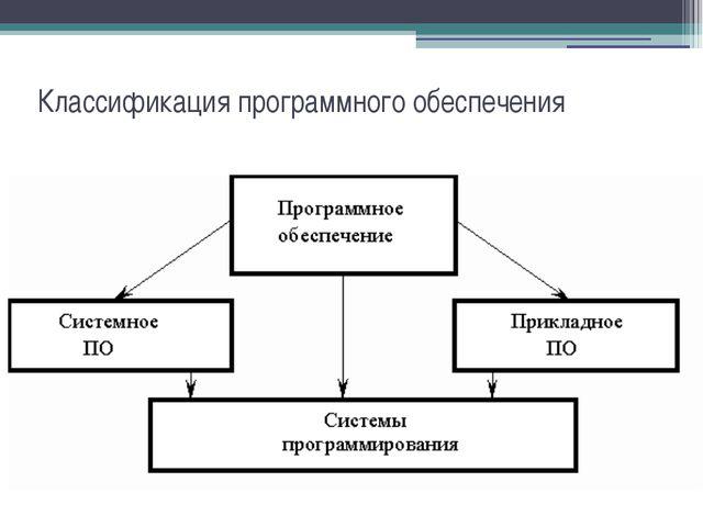 Классификация программного обеспечения