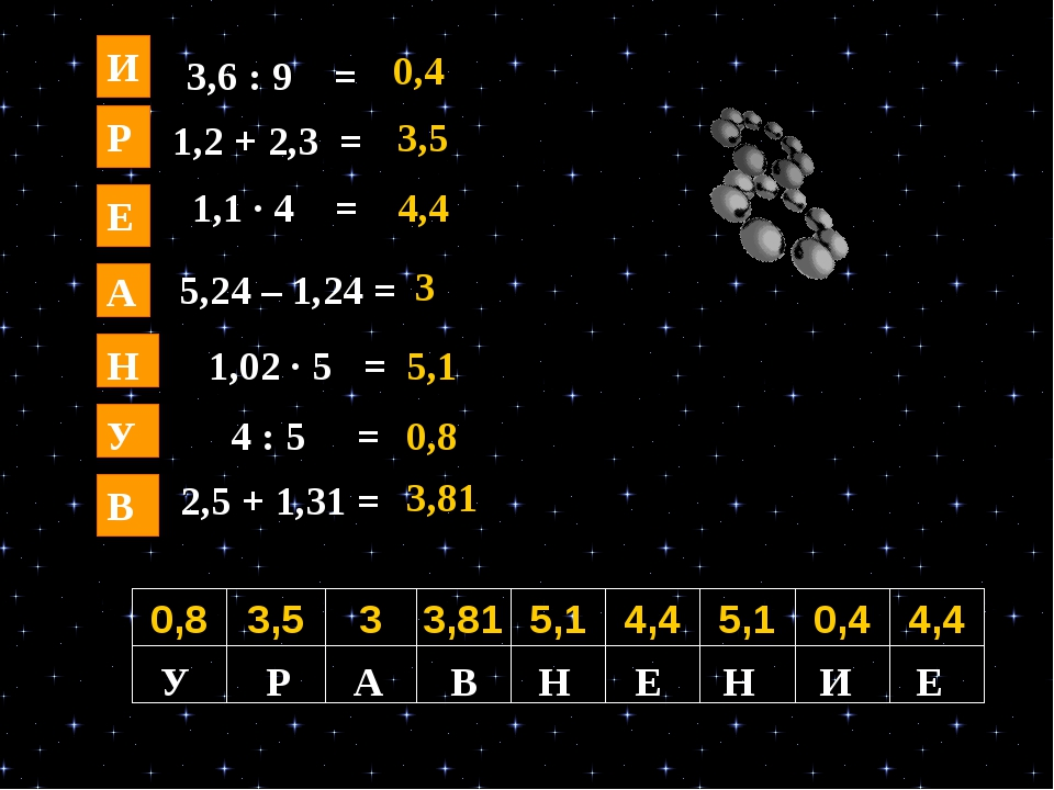 И 3,6 : 9 = Р Е А Н У В 1,2 + 2,3 = 1,1 ∙ 4 = 5,24 – 1,24 = 1,02 ∙ 5 = 4 : 5...