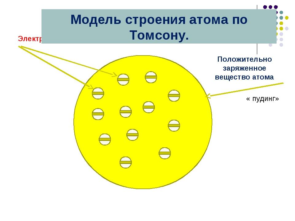 Положительно заряженное вещество атома Электроны «изюминки» « пудинг» Модель...