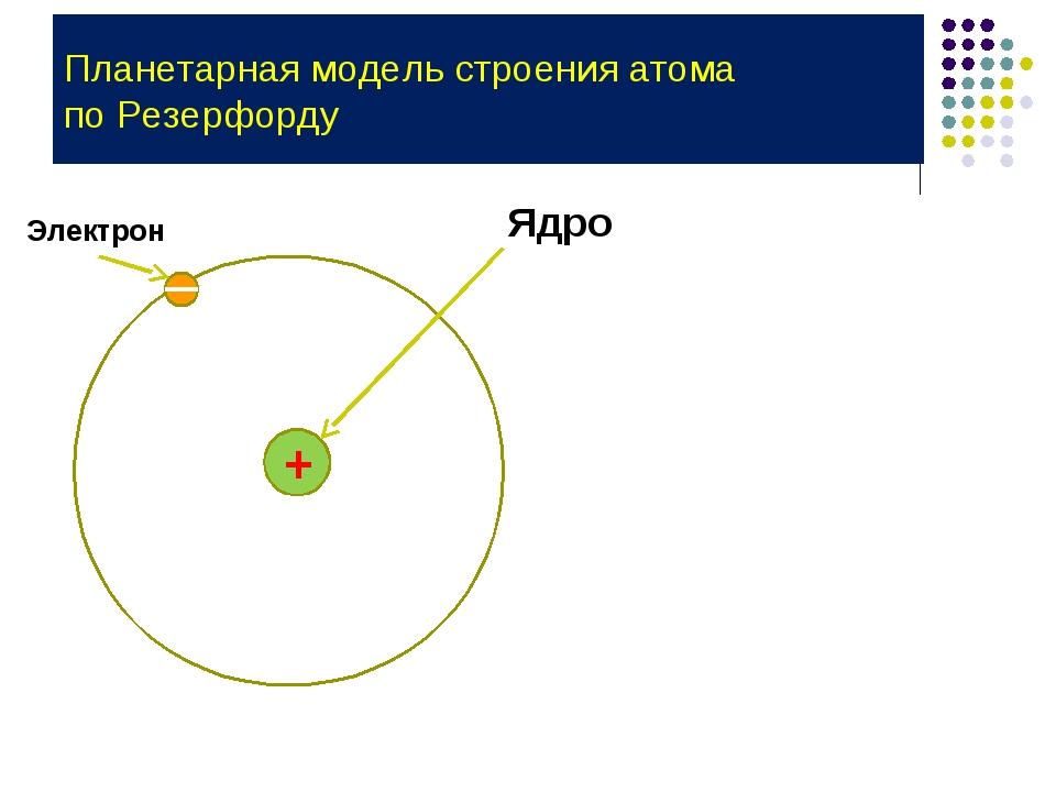 Планетарная модель строения атома по Резерфорду + Ядро Электрон
