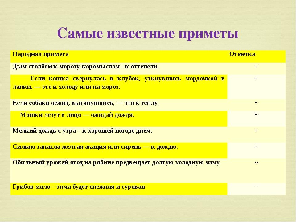 Самые известные приметы Народная примета Отметка Дым столбом к морозу, коромы...