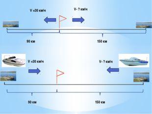 V =30 км\ч 90 км 150 км V- ? км\ч V =30 км\ч V- ? км\ч 90 км 150 км