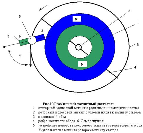 Магнитный двигатель дудышева