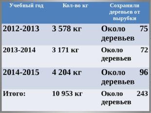 Учебный год Кол-во кг Сохранили деревьев от вырубки 2012-2013 3578 кг Около