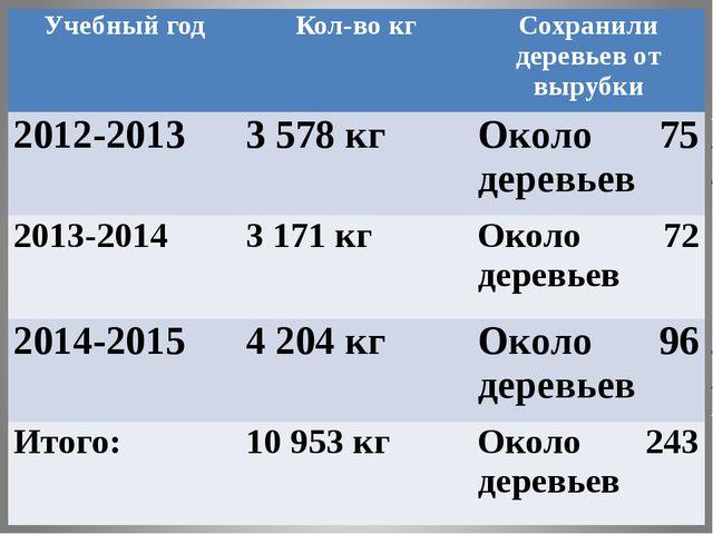 Учебный год Кол-во кг Сохранили деревьев от вырубки 2012-2013 3578 кг Около...