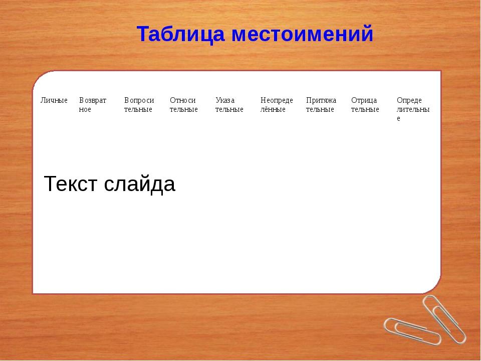 Текст слайда Таблица местоимений Личные Возврат ное Вопроси тельные Относи те...