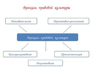 Функции правовой культуры Функции правовой культуры Познавательная Нормативно