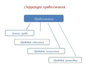Структура правосознания Правосознание Знание права Правовая идеология Правова
