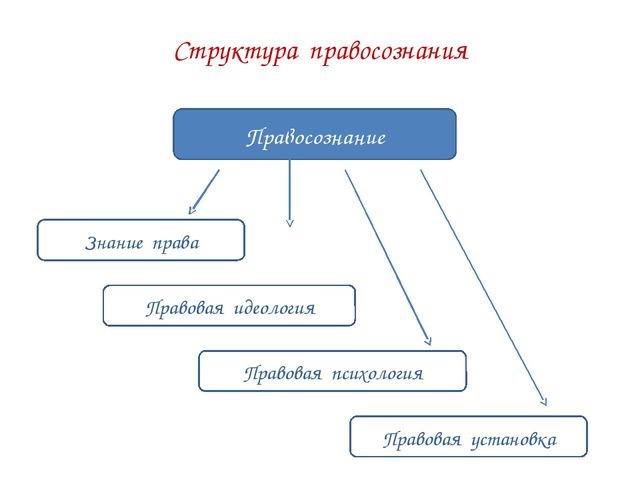 Структура правосознания Правосознание Знание права Правовая идеология Правова...