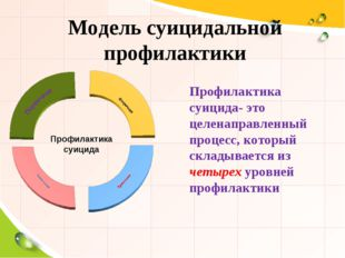 Модель суицидальной профилактики Профилактика суицида Профилактика суицида- э