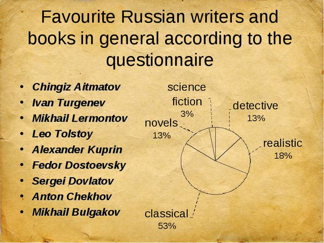 Favourite Russian writers and books in general according to the questionnaire...