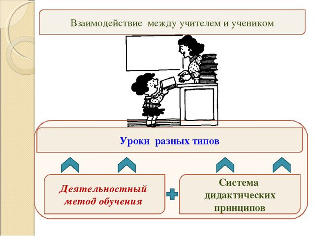 Деятельностный метод обучения Система дидактических принципов Уроки разных т...