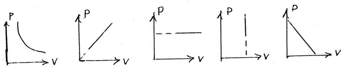 графики изопроцессов