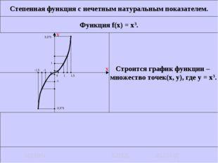 Степенная функция с нечетным натуральным показателем. Функция f(x) = x3. Стро