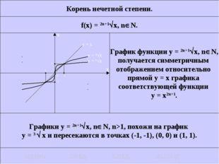 Корень нечетной степени. f(x) = 2n+1x, nN. График функции у = 2n+1x, nN,