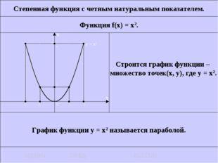 Степенная функция с четным натуральным показателем. Функция f(x) = x2. Строит