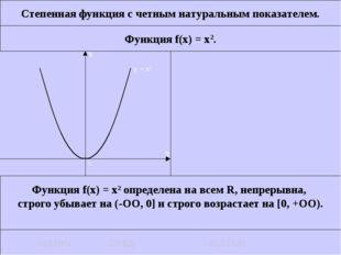 Степенная функция с четным натуральным показателем. Функция f(x) = x2. Функци