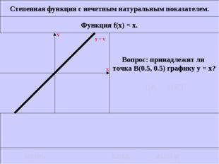 Степенная функция с нечетным натуральным показателем. Функция f(x) = x. Вопро