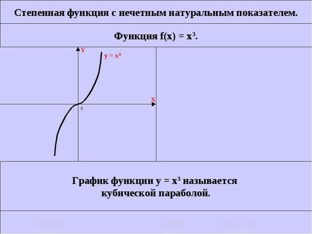 Степенная функция с нечетным натуральным показателем. Функция f(x) = x3. Граф...