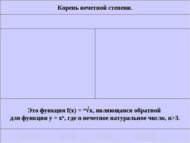 Корень нечетной степени. Это функция f(x) = nx, являющаяся обратной для функ...