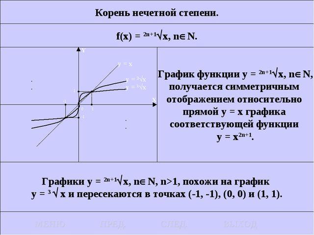 Корень нечетной степени. f(x) = 2n+1x, nN. График функции у = 2n+1x, nN,...