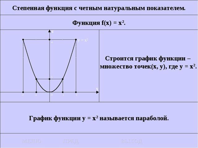 Степенная функция с четным натуральным показателем. Функция f(x) = x2. Строит...