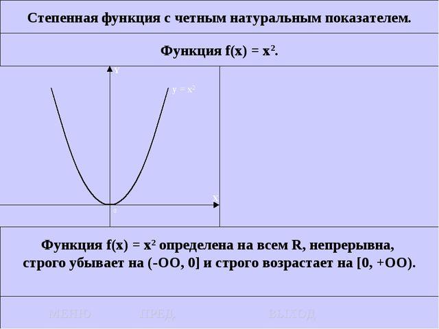 Степенная функция с четным натуральным показателем. Функция f(x) = x2. Функци...