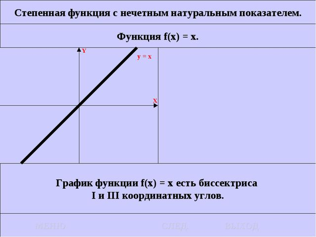 Степенная функция с нечетным натуральным показателем. Функция f(x) = x. Графи...