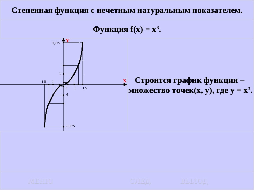 Степенная функция с нечетным натуральным показателем. Функция f(x) = x3. Стро...
