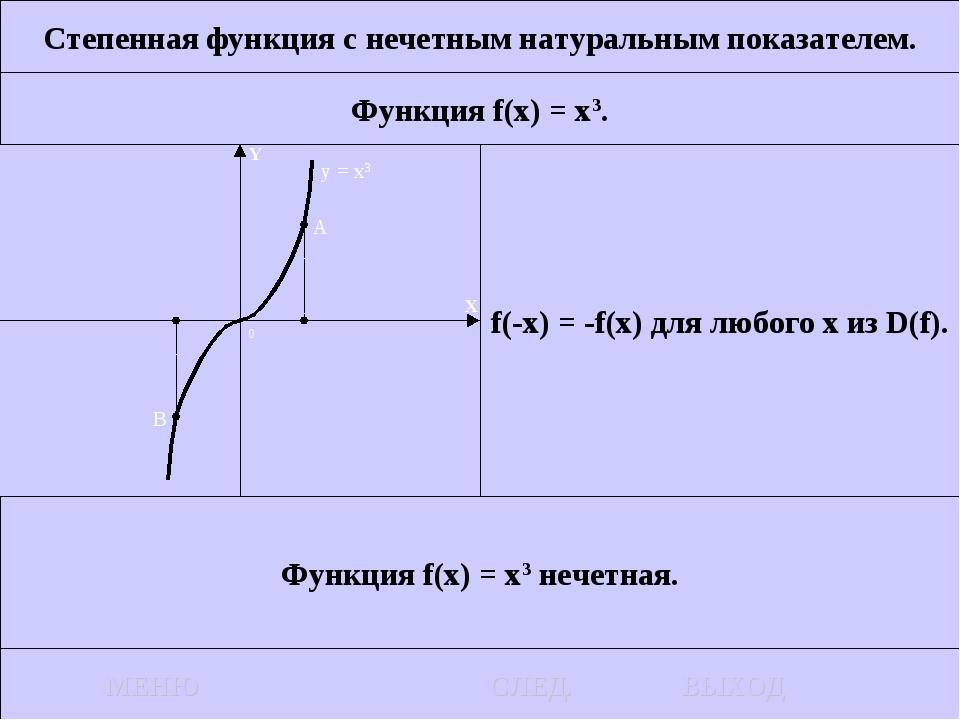 Степенная функция с нечетным натуральным показателем. Функция f(x) = x3. f(-x...