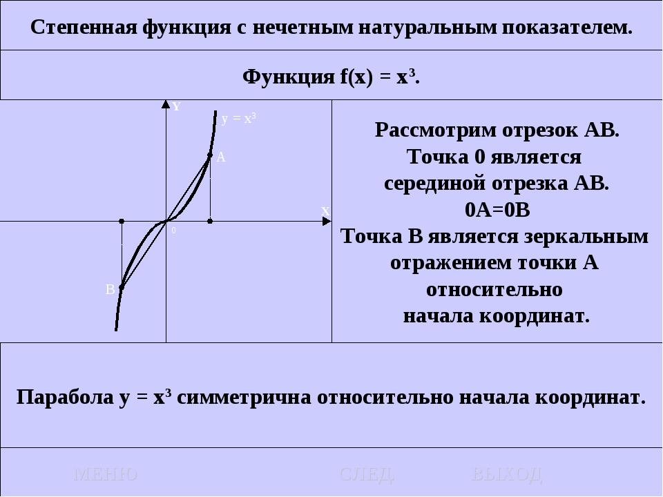 Степенная функция с нечетным натуральным показателем. Функция f(x) = x3. Расс...