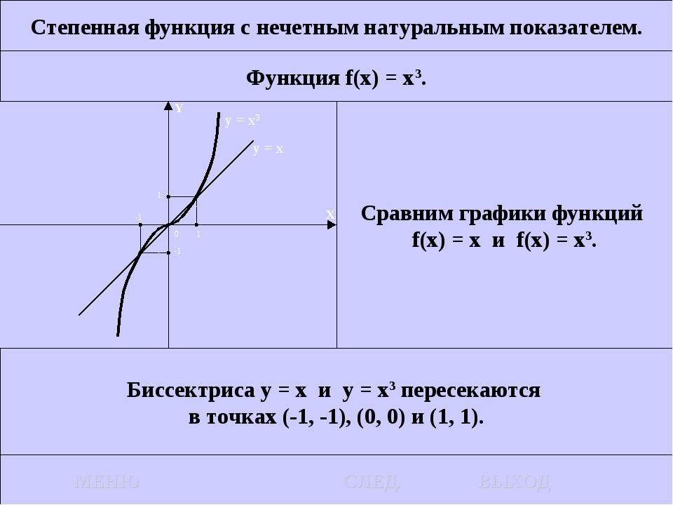 Степенная функция с нечетным натуральным показателем. Функция f(x) = x3. Срав...