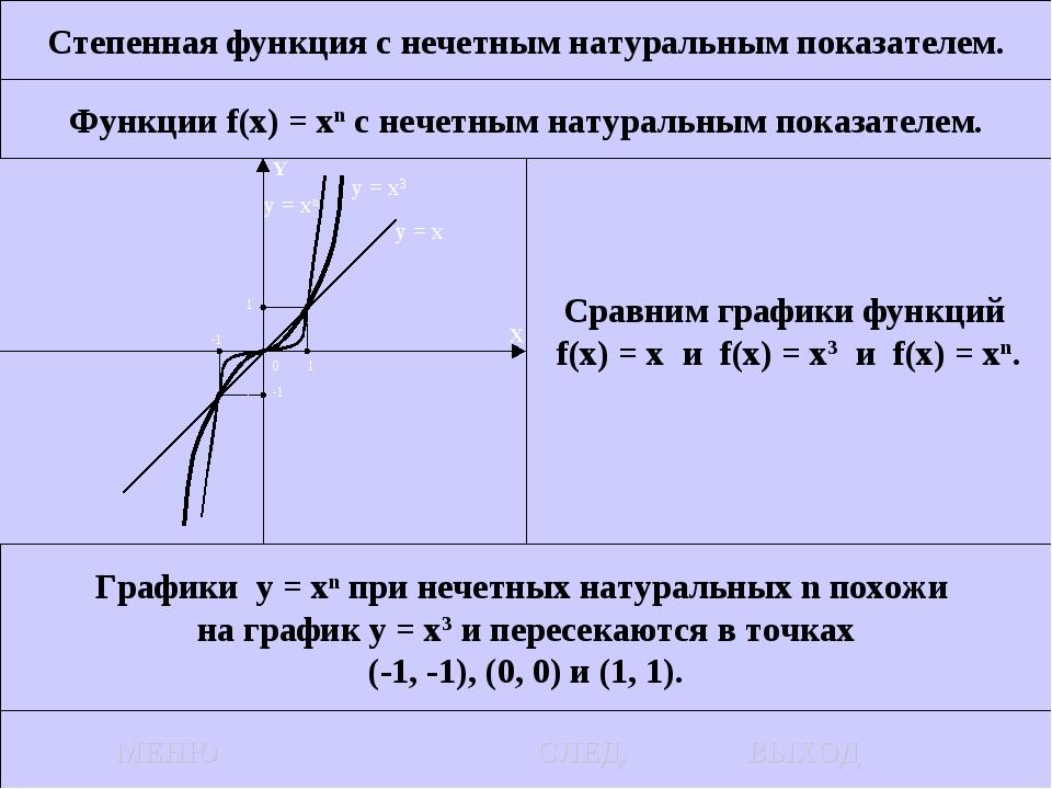 Степенная функция с нечетным натуральным показателем. Функции f(x) = xn c неч...