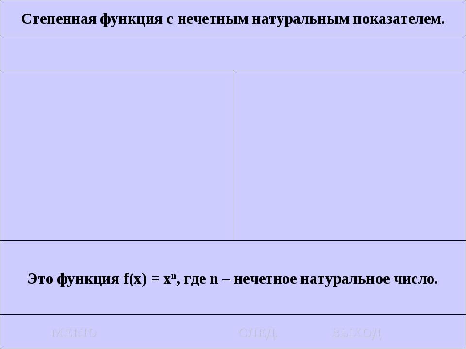 Степенная функция с нечетным натуральным показателем. Это функция f(x) = xn,...