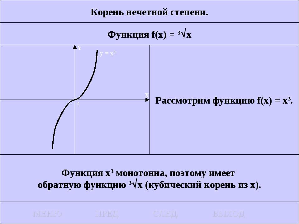 Корень нечетной степени. Функция f(x) = 3x Рассмотрим функцию f(x) = x3. Фун...
