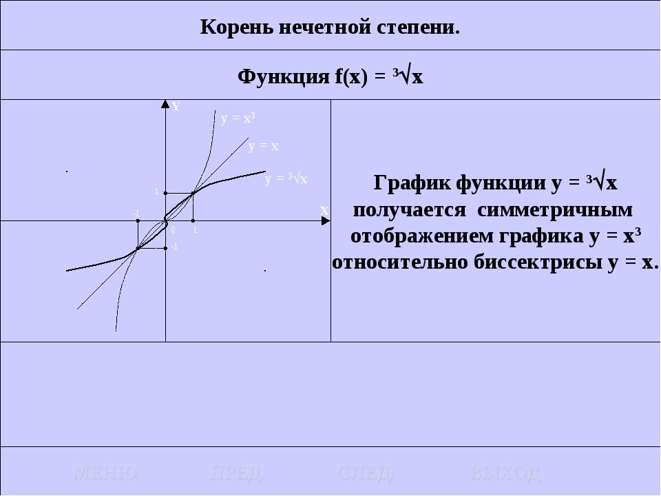 Корень нечетной степени. Функция f(x) = 3x График функции у = 3x получается...