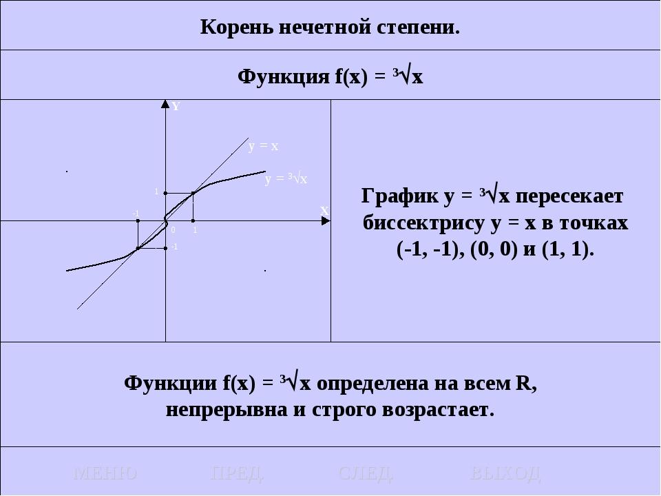 Корень нечетной степени. Функция f(x) = 3x График у = 3x пересекает биссект...