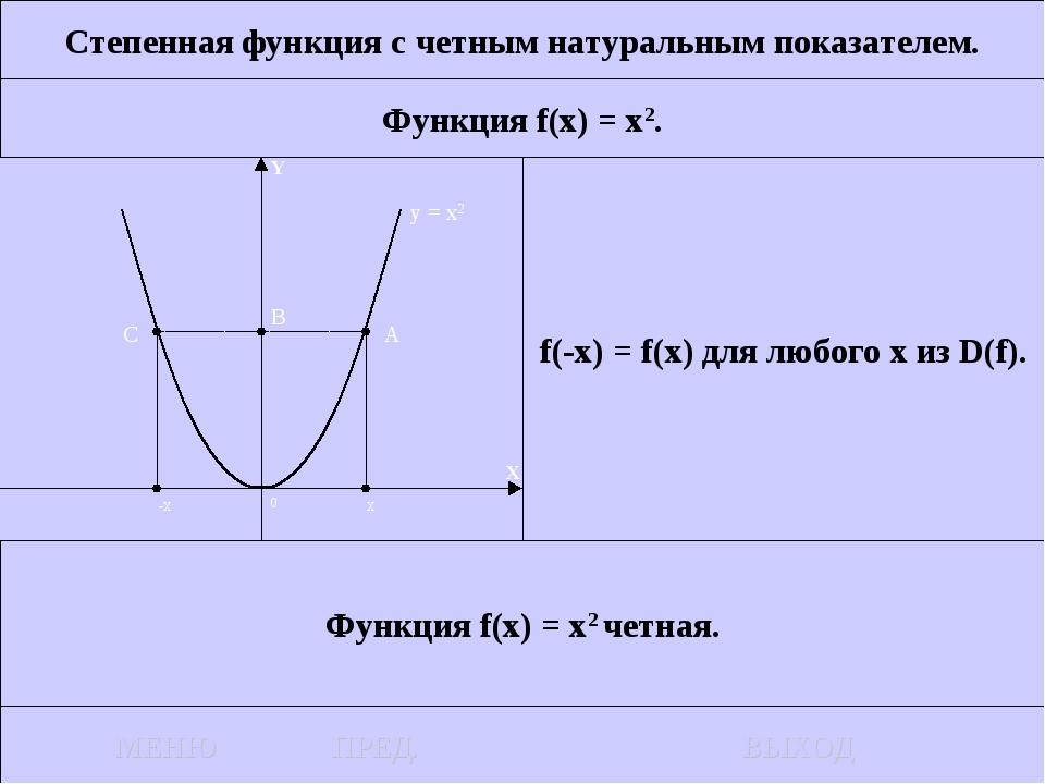 Степенная функция с четным натуральным показателем. Функция f(x) = x2. f(-x)...
