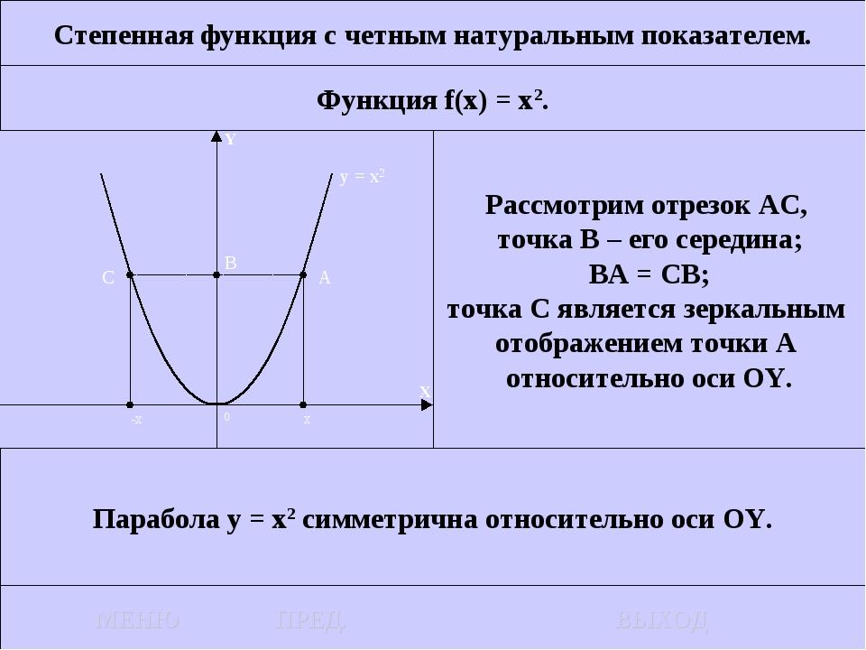 Степенная функция с четным натуральным показателем. Функция f(x) = x2. Рассмо...