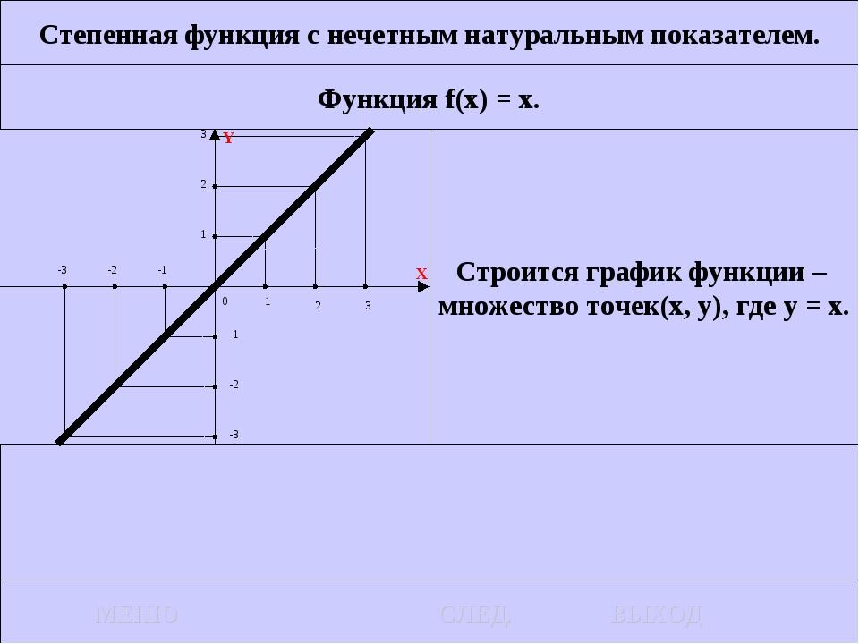 Степенная функция с нечетным натуральным показателем. Функция f(x) = x. Строи...