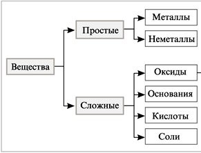 https://sites.google.com/site/himulacom/_/rsrc/1315460339005/zvonok-na-urok/8-klass/urok-no33-oksidy-klassifikacia-nomenklatura-svojstva-oksidov-polucenie-primenenie/30-1.jpg