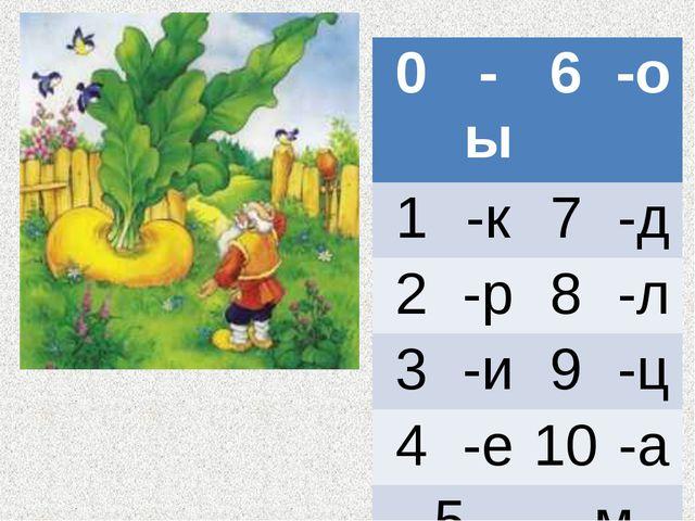 0-ы6-о 1-к7-д 2-р8-л 3-и9-ц 4-е10-а 5-м