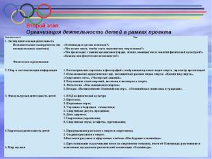 Второй этап Организация деятельности детей в рамках проекта  Виды деятельн