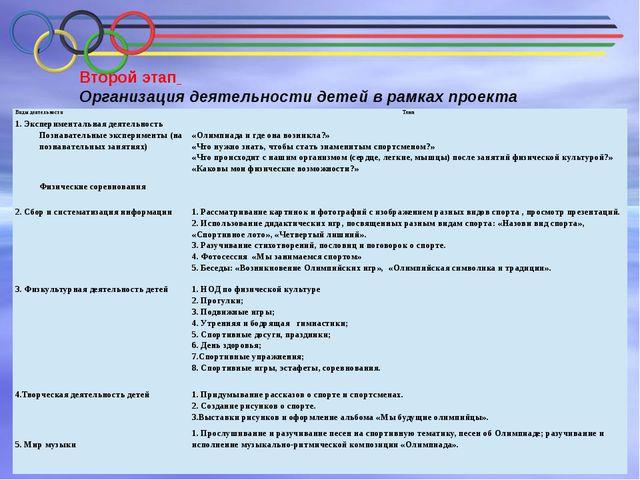Второй этап Организация деятельности детей в рамках проекта  Виды деятельн...