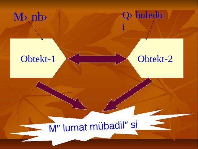 Obtekt-1 Obtekt-2 Məlumat mübadiləsi Mənbə Qəbuledici