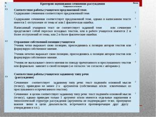 № Критерии оценивания сочинения-рассуждения Баллы I Содержание сочинения  С