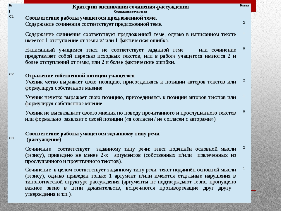 № Критерии оценивания сочинения-рассуждения Баллы I Содержание сочинения  С...